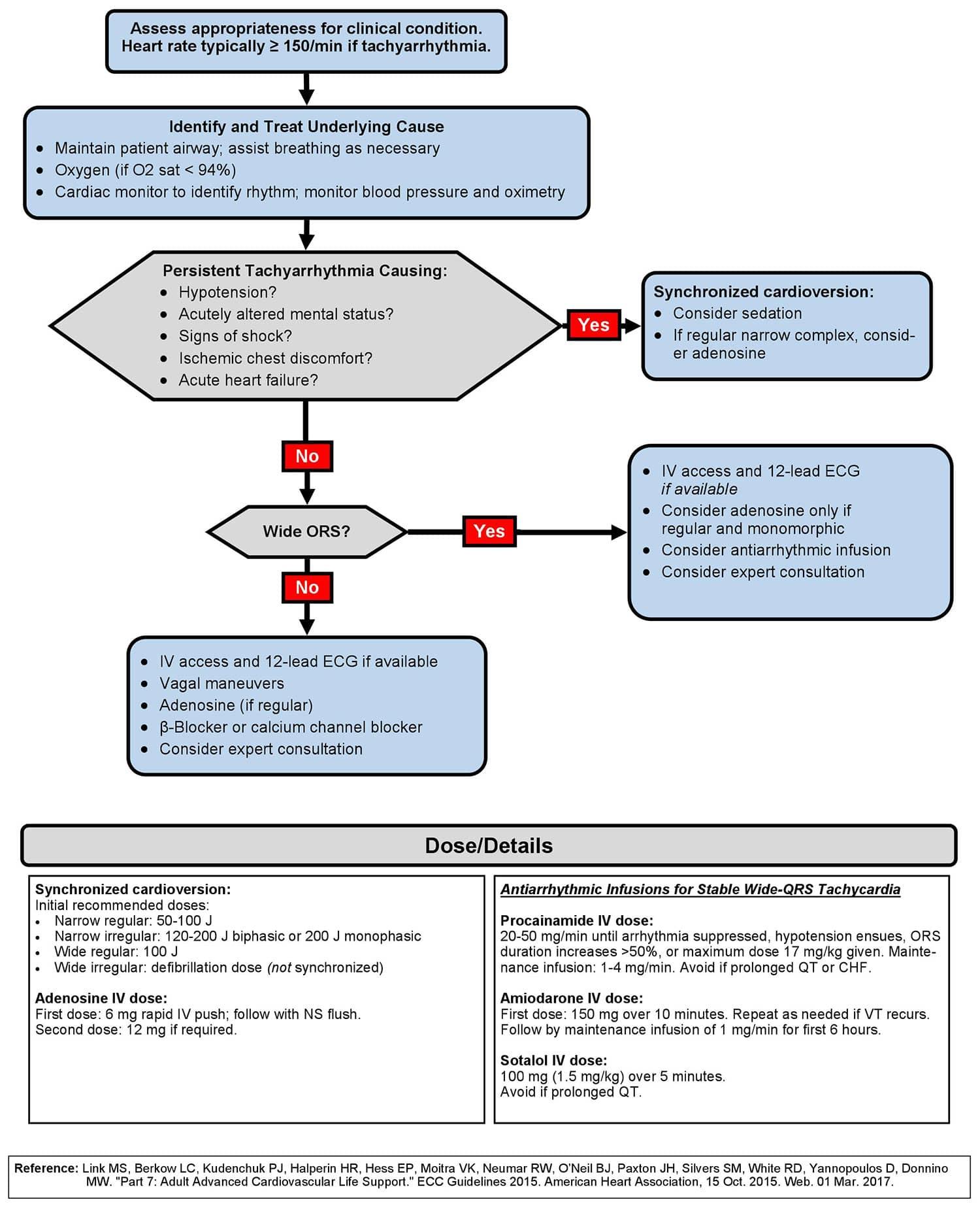 Adult Tachycardia with a Pulse Algorithm